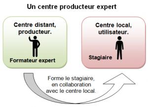 Coutances_Centre_Prod_Expert