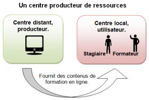 Coutances_Centre_Prod_Ressources